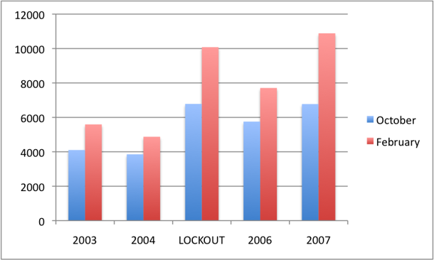The effect of the NHL lockout on CHL attendance in NHL cities