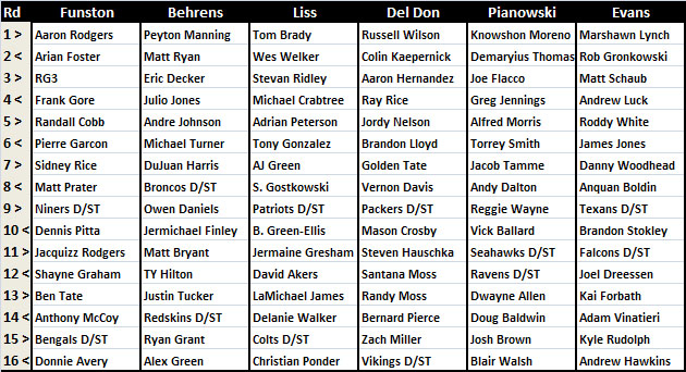 2013 Yahoo! F&F playoff league draft results