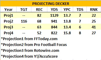 First Down: Manning-to-Decker is the new Elway-to-McCaffrey