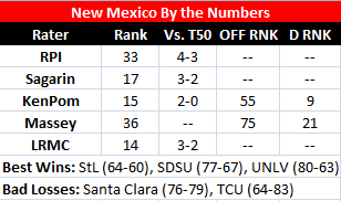 Bracket Big Board: Despite setbacks New Mexico still very dangerous