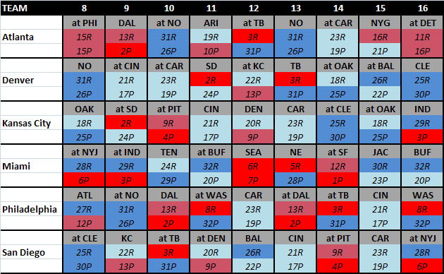Schedule strength for teams on bye in Week 7