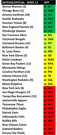 NFL Skinny: Week 12 preview