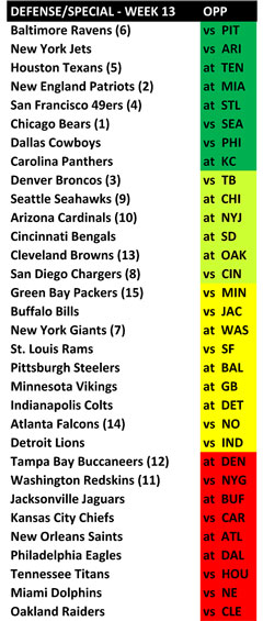 NFL Skinny: Week 13 preview