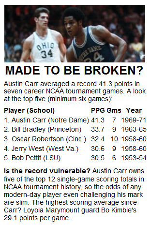No. 6 in The Untouchables: Austin Carr's NCAA tournament heroics
