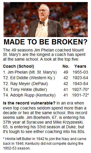 No. 5 in the Untouchables: Jim Phelan's 49 seasons at Mount St. Mary's
