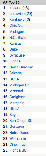 The preseason AP Top 25 poll is a surprisingly reliable prognostication tool