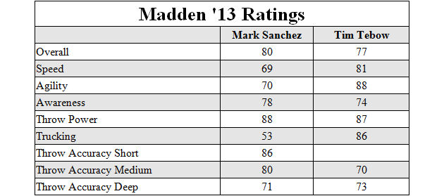 Mark Sanchez outranks Tim Tebow in Madden '13