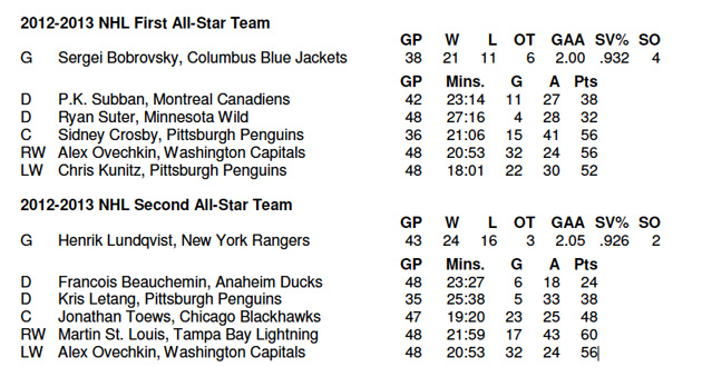 Alex Ovechkin named NHL All-Star at two different positions in voting embarrassment