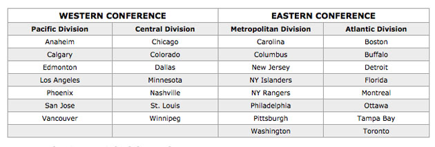 Metropolitan Division? NHL reveals new division names after realignment