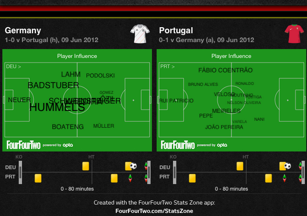 Grab a magnifying glass and you might find Ronaldo's name. (FourFourTwo)