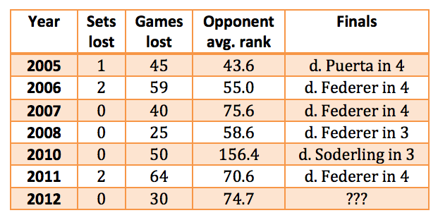 How dominant has Rafael Nadal been at the 2012 French Open?