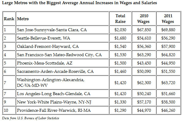Top Cities for a Salary Increase