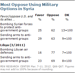 New Pew poll finds Americans wary of intervening in Syria. (PEW)
