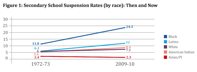 The rise in suspensions. (UCLA Civil Rights Project)