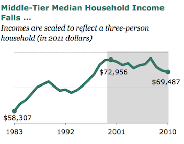 Middle-class incomes for a family of three have fallen. (Pew Research Center)