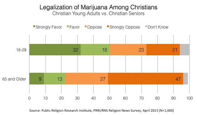 Support for pot legalization is growing with young Christians (Public Religion Research Institute)