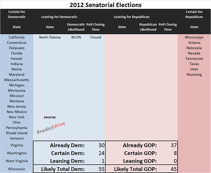 Democrats will control 53-54 seats in the Senate, not including Maine independent Angus King