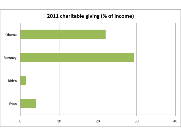Percent of income donated to charity