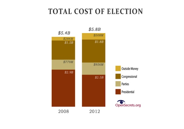 the impact of media on the constant cycle of election campaigns Studies examining the impact of media consumption on participation have  final electoral impact: who votes on election  for the constant effects of.