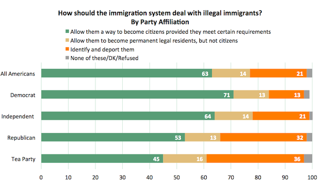 Support for a path to citizenship. (Brookings)