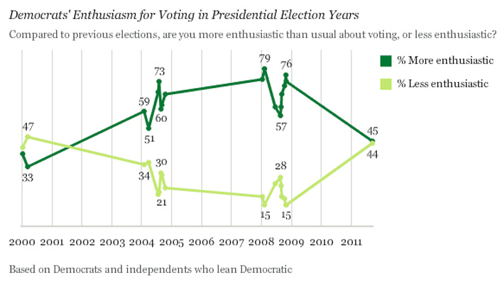 (Graph courtesy Gallup)