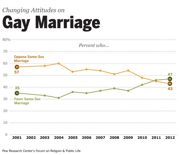 Pew poll on Gay Marriage