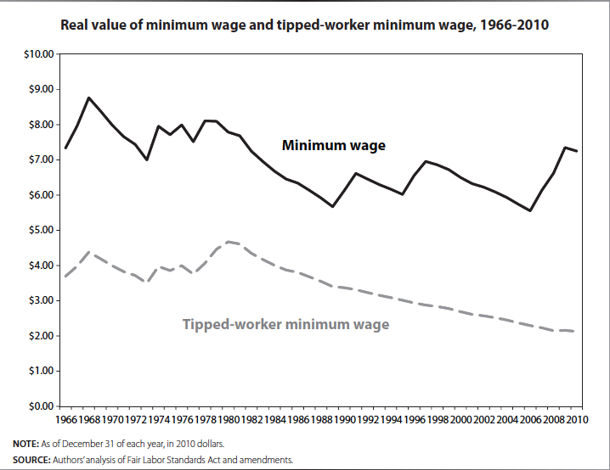 Real value of minimum wage and tipped-worker minimum wage