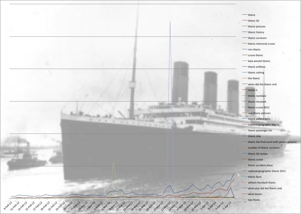 Titanic search chart