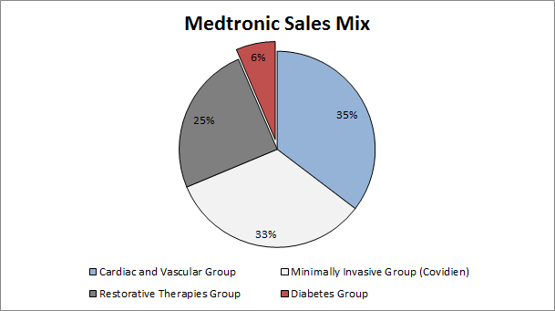 Word on Wall Street: Medtronic's Diabetes Segment Generating Excitement