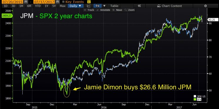 Why Republicans should listen to Jamie Dimon: trader
