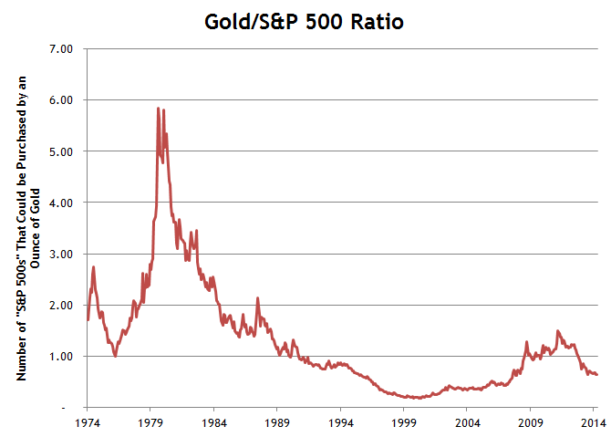 Gold S&P 500 Ratio