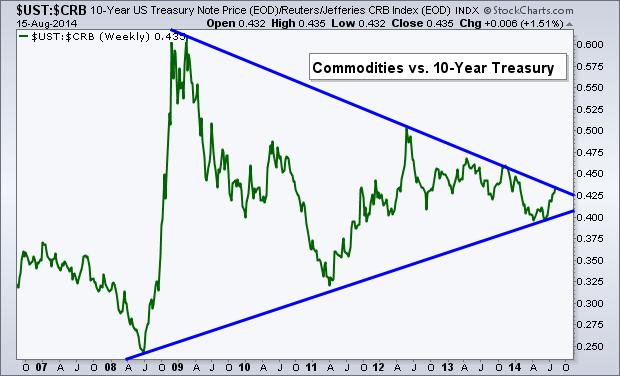 comm treasury