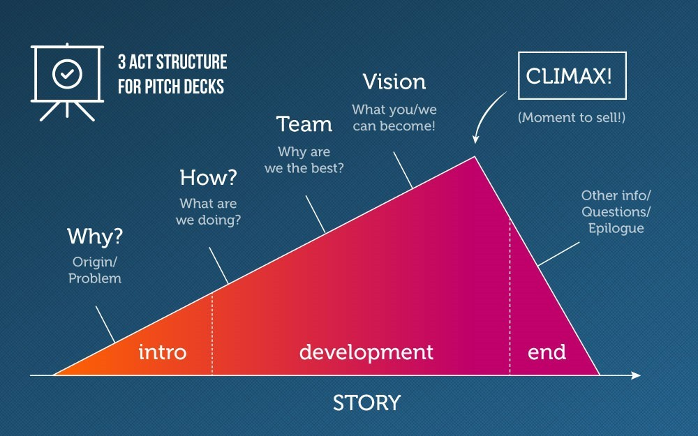 Elevate Your Pitching Game With These Tips