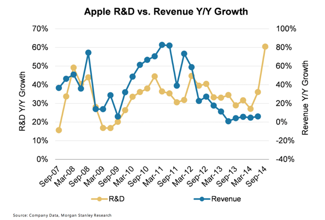 Massive increase in R&D spending suggests awesome new Apple products are on the way