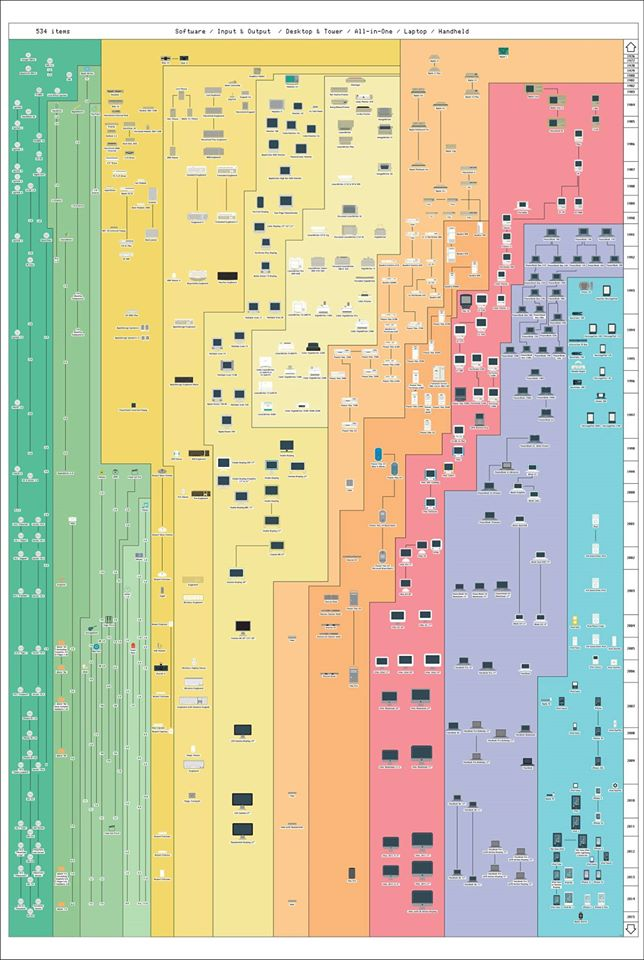 The entire history of Apple products captured in one fantastic poster