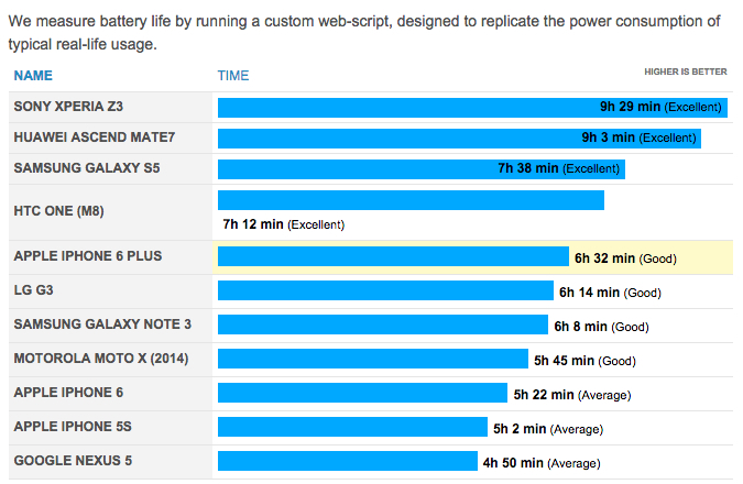 Don't expect the iPhone 6 and iPhone 6 Plus to win any battery life contests