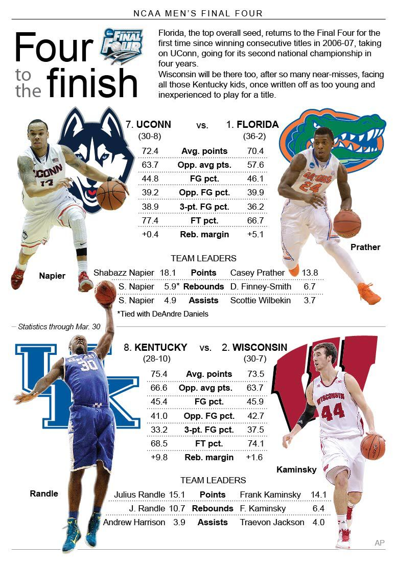 Graphic compares the matchups for the mens Final Four; 3c x 7 inches; 146 mm x 177 mm;