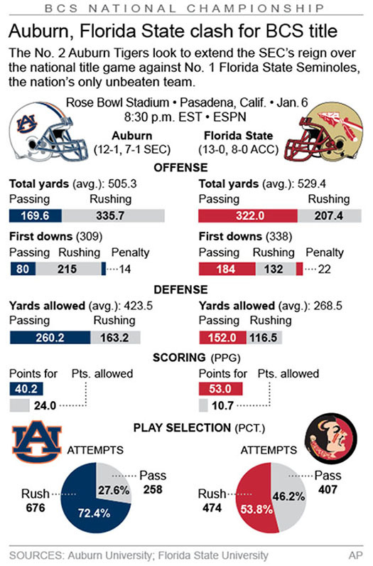 Graphic compares stats for the Auburn Tigers and Florida State Seminoles; 2c x 5 inches; 96.3 mm x 127 mm;