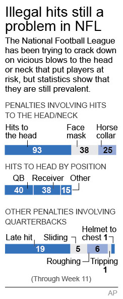 Graphic shows the number of NFL penalties to the head and other areas; 1c x 4 inches; 1c x 4 inches; 46.5 mm x 101 mm;