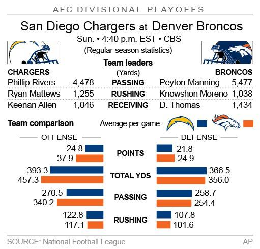 Graphic looks at the AFC divisional playoff game between the Chargers and Broncos; 2c x 3 inches; 96.3 mm x 76 mm;
