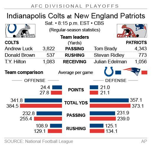 Graphic looks at the AFC divisional playoff game between the Colts and Patriots; 2c x 3 inches; 96.3 mm x 76 mm;