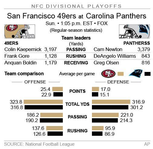 Graphic looks at the NFC divisional playoff game between the Niners and Panthers; 2c x 3 inches; 96.3 mm x 76 mm;