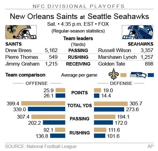 Graphic looks at the NFC divisional playoff game between the Saints and Seahawks; 2c x 3 inches; 96.3 mm x 76 mm;
