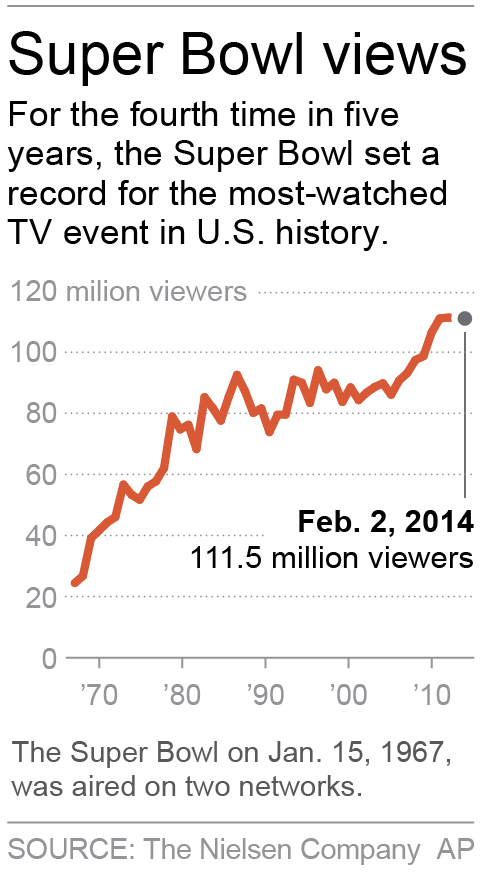 Chart shows Super Bowl TV viewership from 1967-2014.; 1c x 3 inches; 46.5 mm x 76 mm;