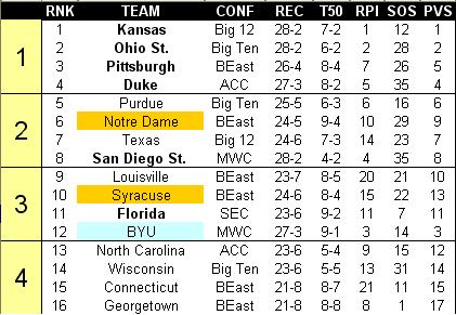 Bracket Big Board: BYU is free...free fallin'