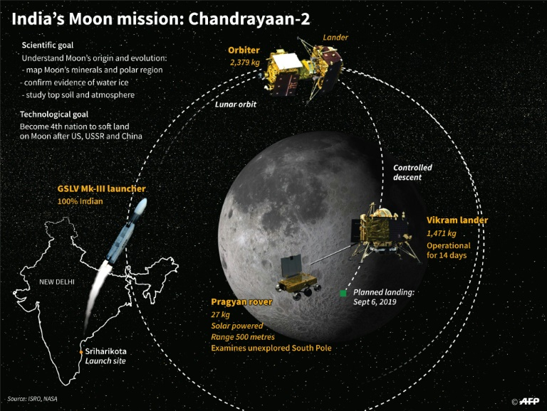 India calls off Moon mission launch 56 minutes before blast-off