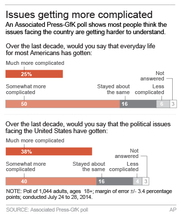 Poll: Confused by issues of the day? Join the club