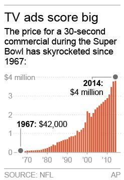 Chart shows the cost for a 30-second Super Bowl commercial from 1967-2014.; 1c x 2 1/2 inches; 46.5 mm x 63 mm;
