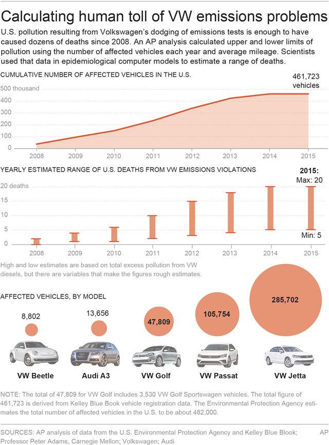 AP analysis: VW evasion likely led to dozens of deaths