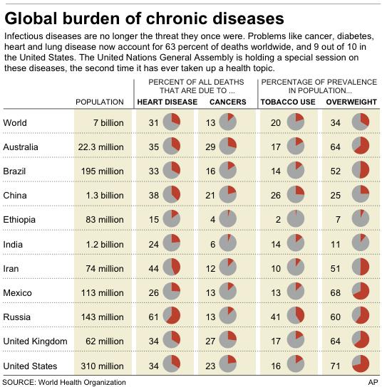 比,以及人口中吸烟和肥胖所占的百分比. 原文:http://news.yahoo.
